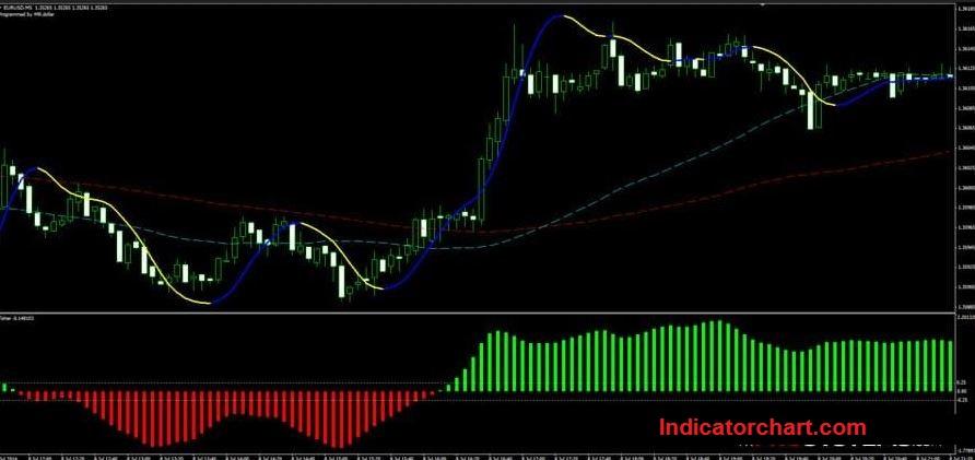 Super Profit Scalper Indicator MQ4