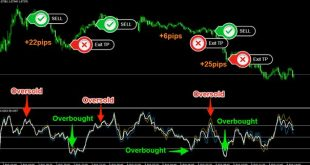 accurate forex indicator free
