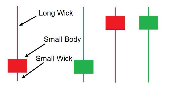 Pin Bar Trading Strategy PDF