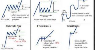 Technical Analysis Patterns Cheat Sheet