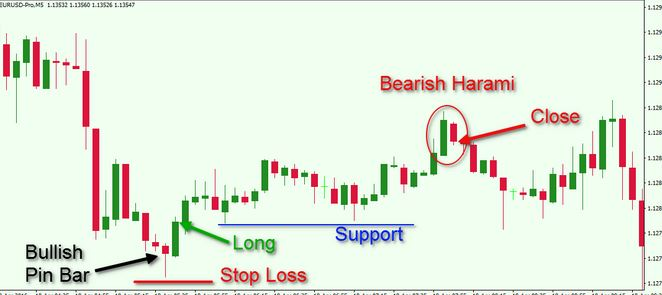 in bar Trading with Support and Resistance Areas