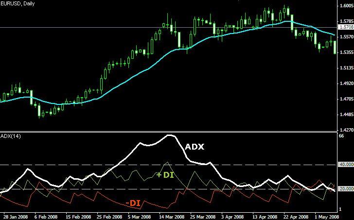 ADX Volatility Indicator