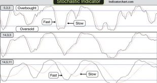 Slow stochastic vs fast stochastic