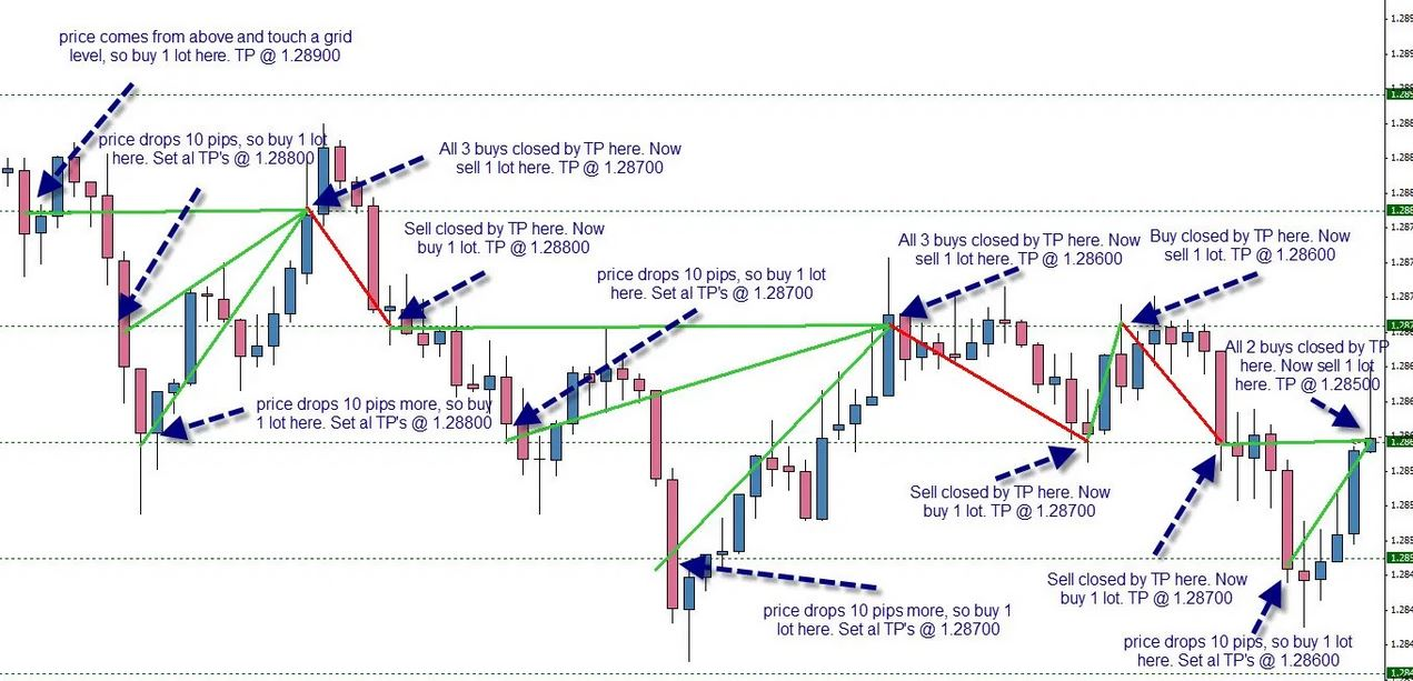 Advanced Forex Hedging