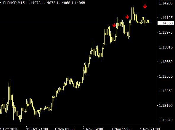 Alfa Trend Indicator arrow