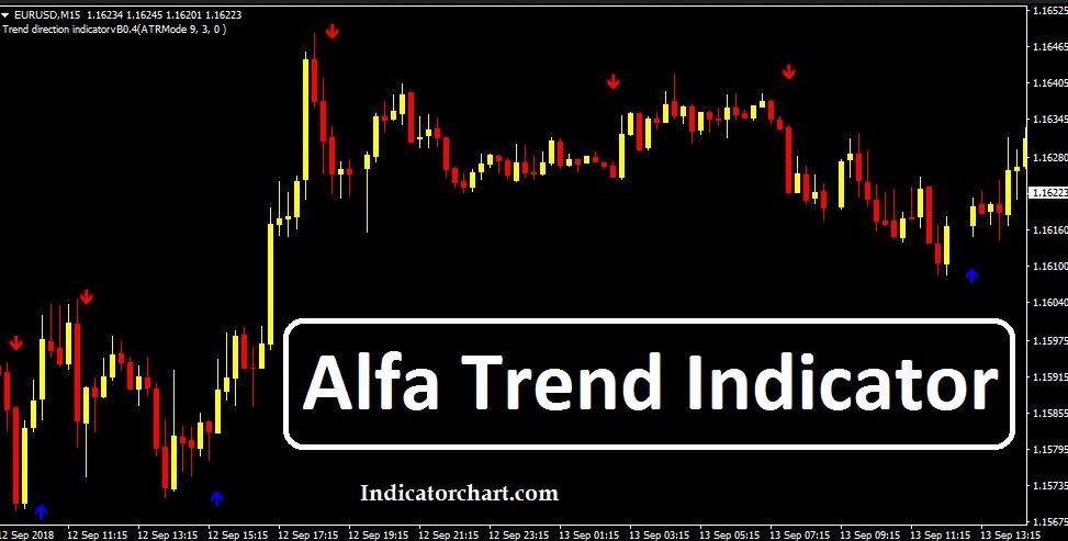 Alfa Trend Indicator