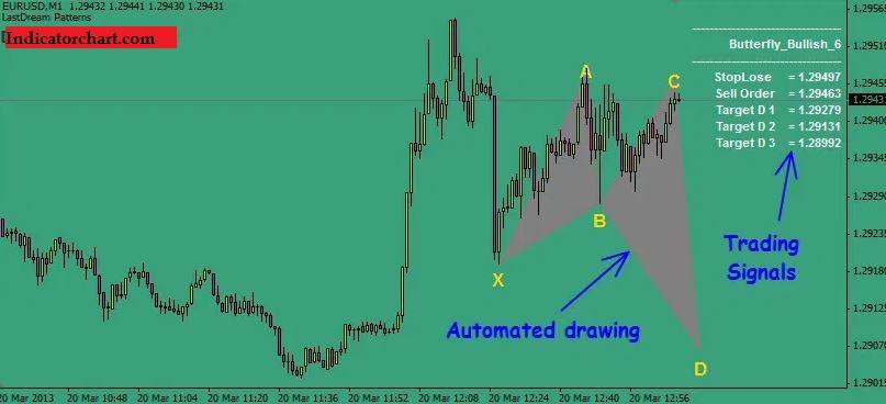 Harmonic Scalping Indicator