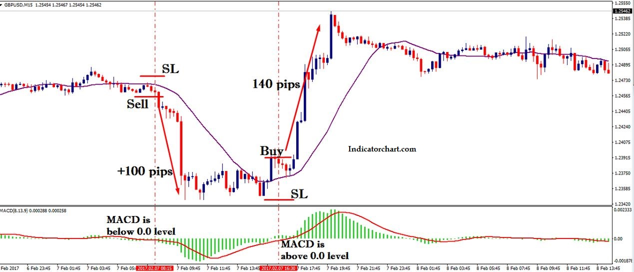 Macd Settings with 1 Min macd Scalping Strategy