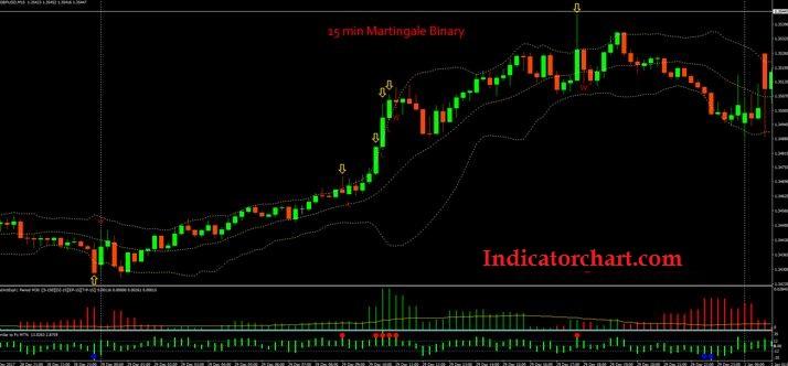 Martingale Chart Strategy