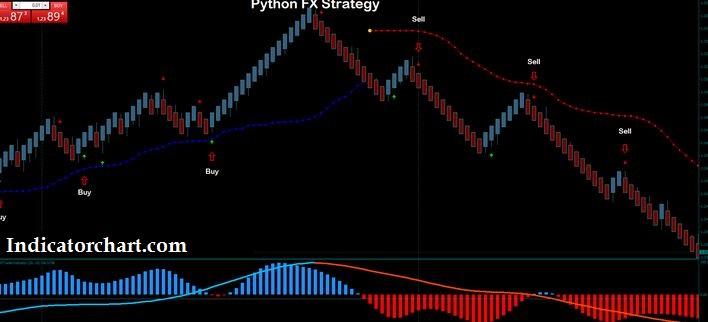 Python Forex Trading Strategy
