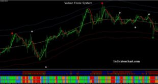 Vulkan Profit Indicator