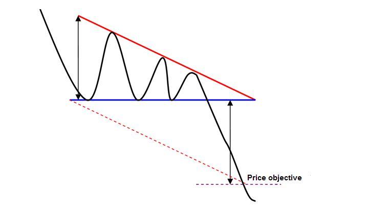 Bearish Symmetrical Triangle Pattern MT4