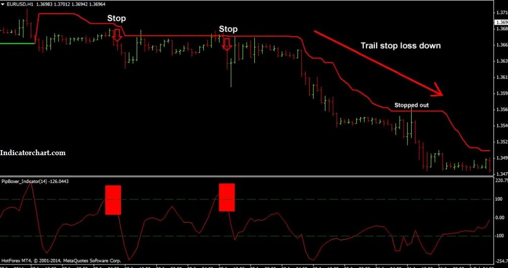 Best Automated Forex Trading System
