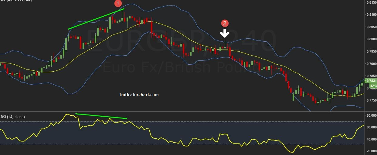 Bollinger Band indicator