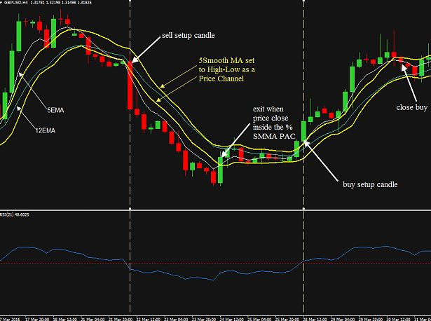Forex Moving Average Strategy