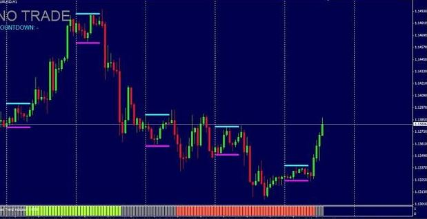 H1- H4 High Accuracy Trading System