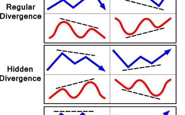 Hidden Divergence Indicator MT4 chart