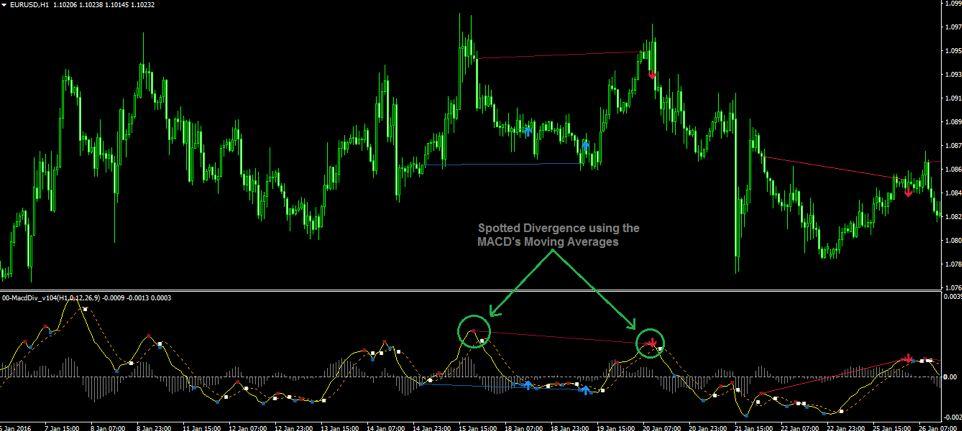 Macd divergence indicator mt4