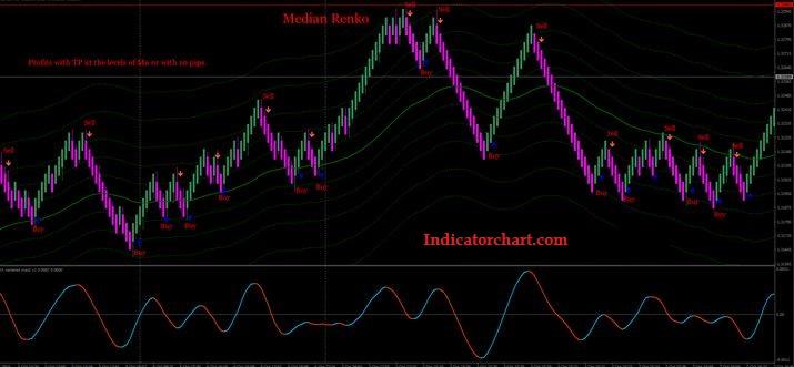 Renko Scalper Signal indicator