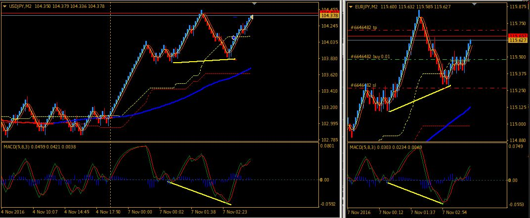 Renko Strategy for Intraday