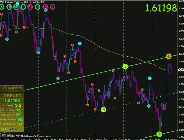 Shi Signal Indicator