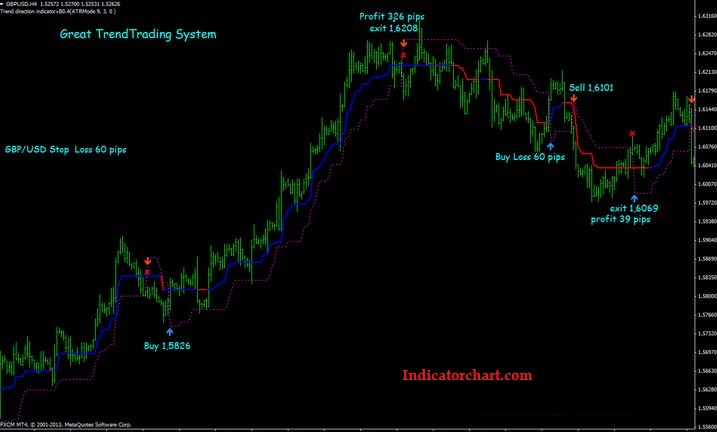 Trading is as Simple As 1-2-3