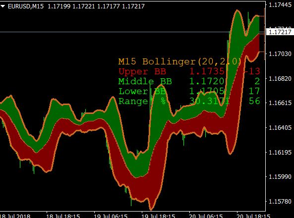 bollinger band indicator setting