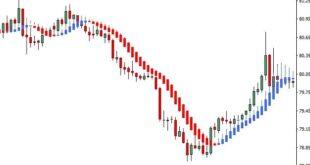 heikin-ashi indicators