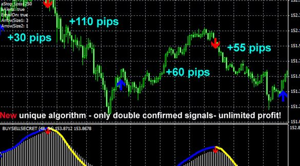 Accurate Buy Sell Signal Indicator MT4