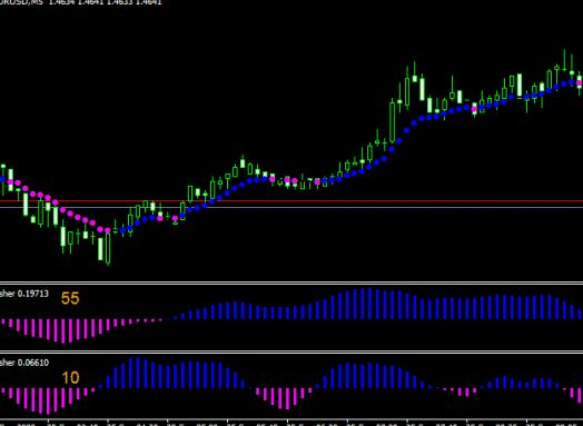 Best indicator with MACD