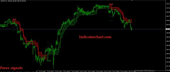 How To Predict Forex Signals
