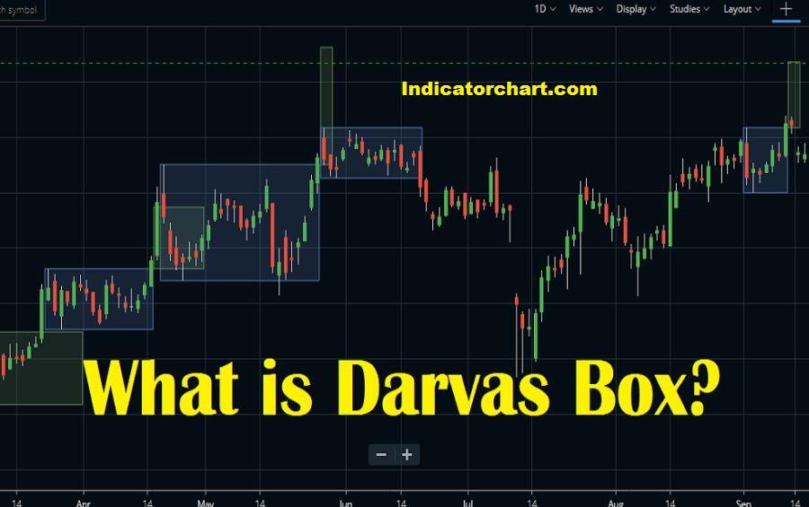 DARVAS BOX THEORY