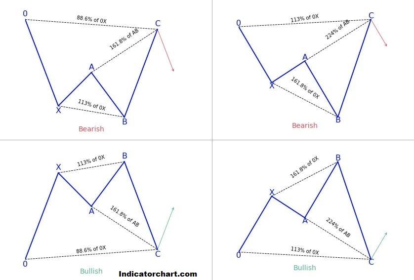 Harmonic Pattern pdf