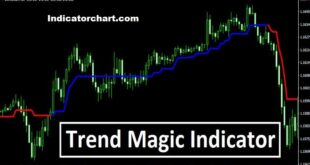 Highgig Magic Trend System