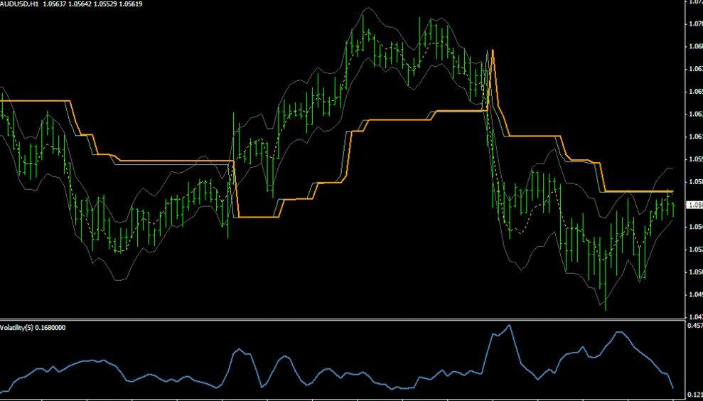 Implied Volatility Indicator