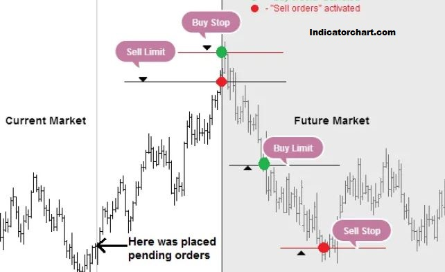 Sell Stop Limit Order