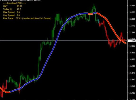 trend indicator pdf