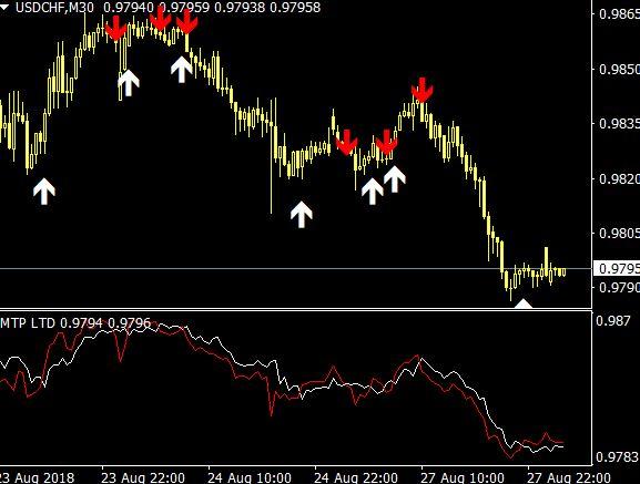 Auto buy sell Signal Indicator