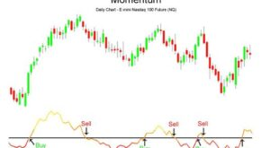 How to Measure Momentum of a Stock