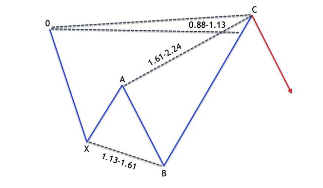 How to use shark harmonic pattern.