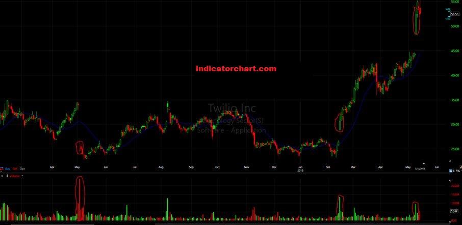 Momentum Stocks Screener