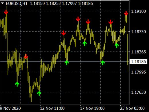 Binary Arrow Indicator