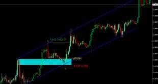 Candlestick Charting Indicator