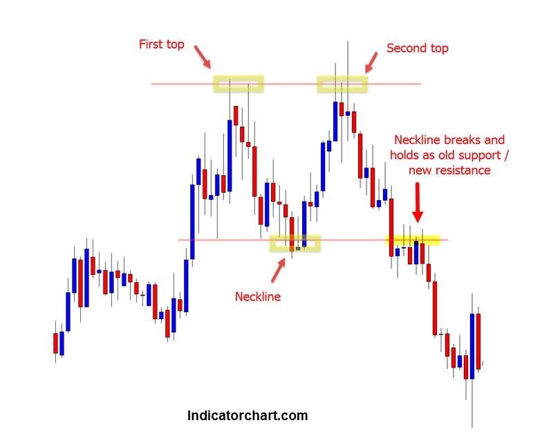 Double top Breakout Indicator MT4