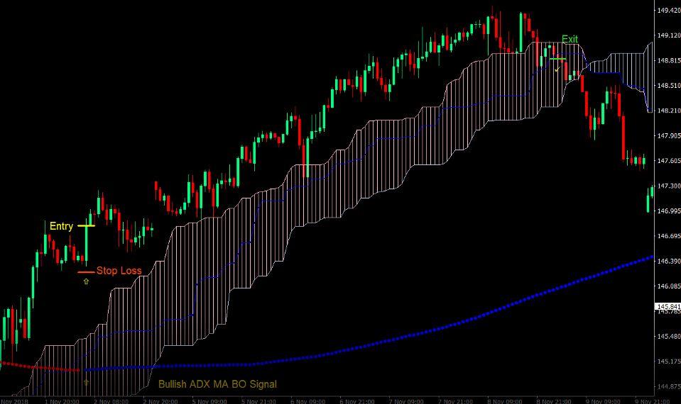 ichimoku-indicator-strategy