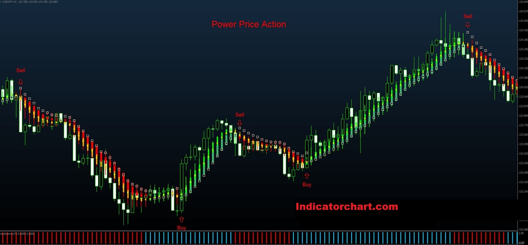 Price Action Candlestick Pattern