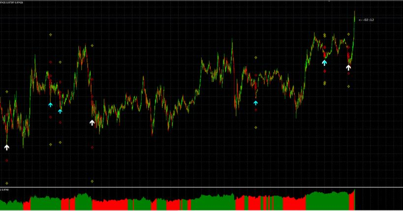 Trend Pullback Indicator