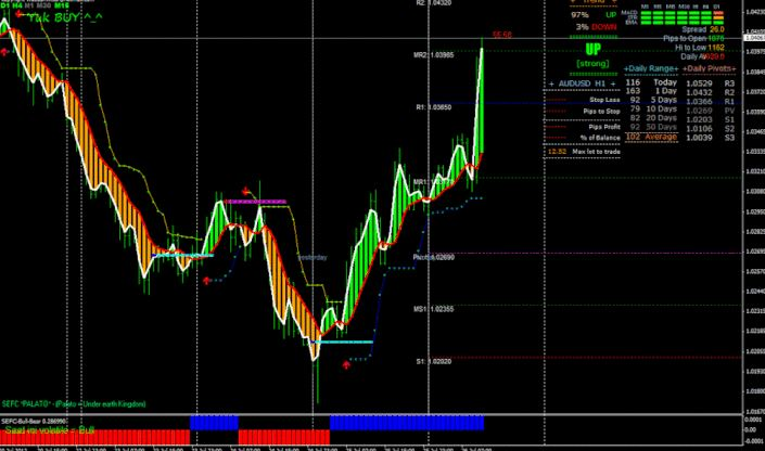 What is the most accurate forex strategy.