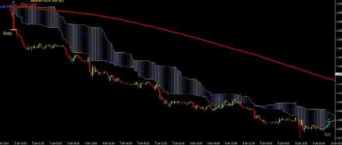 chimoku Cloud for Swing Trading