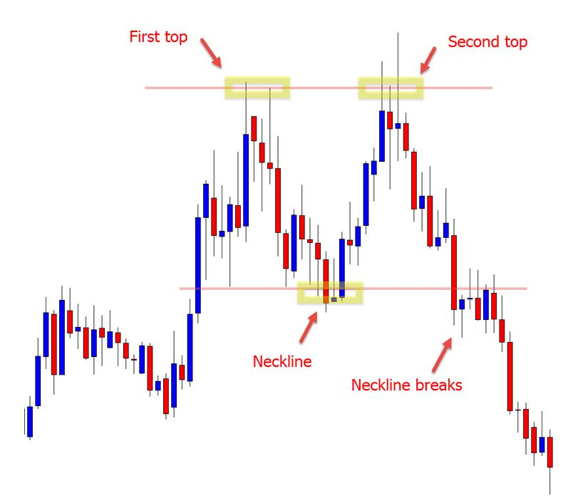 double top trading strategy
